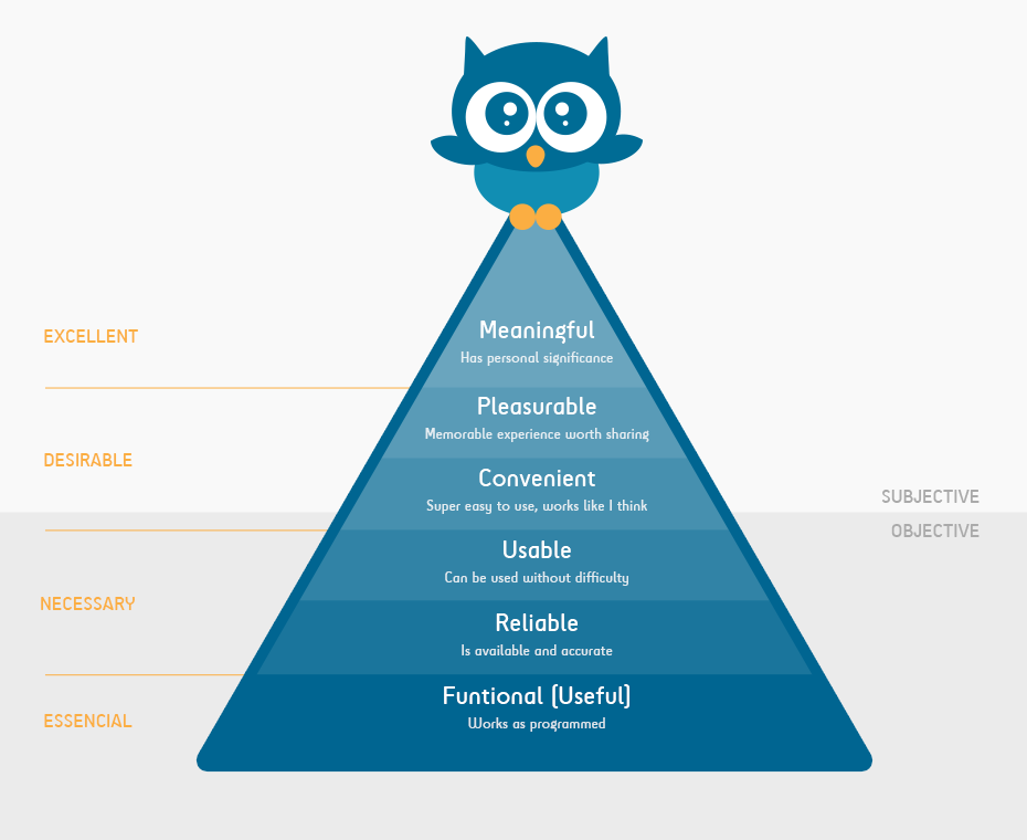 Pyramid of needs UX