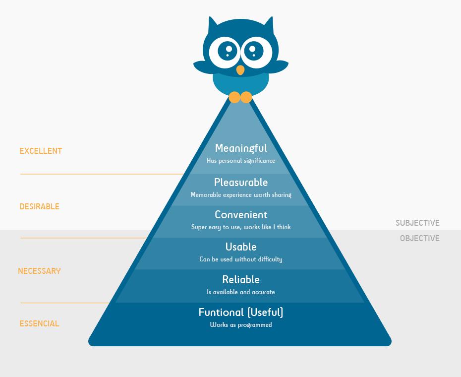 Pyramid of needs UX