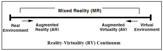 Virtual continuum